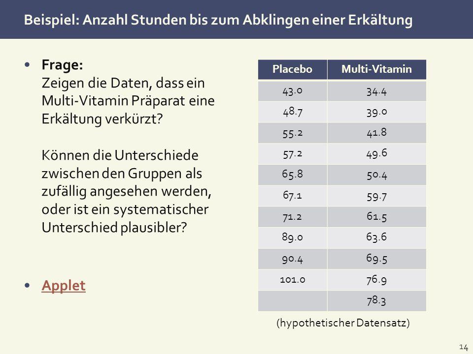 Beispiel: Anzahl Stunden bis zum Abklingen einer Erkältung PlaceboMulti-Vitamin 43.034.4 48.739.0 55.241.8 57.249.6 65.850.4 67.159.7 71.261.5 89.063.