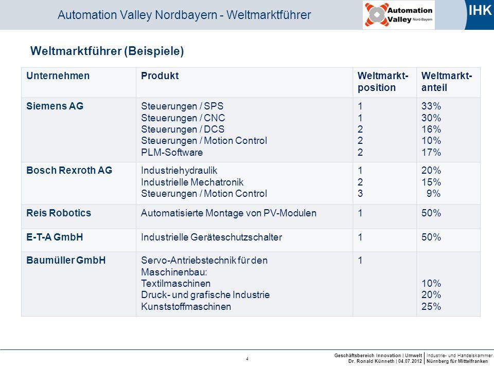 Industrie- und Handelskammer Nürnberg für Mittelfranken Geschäftsbereich Innovation | Umwelt Dr. Ronald Künneth | 04.07.2012 4 Automation Valley Nordb