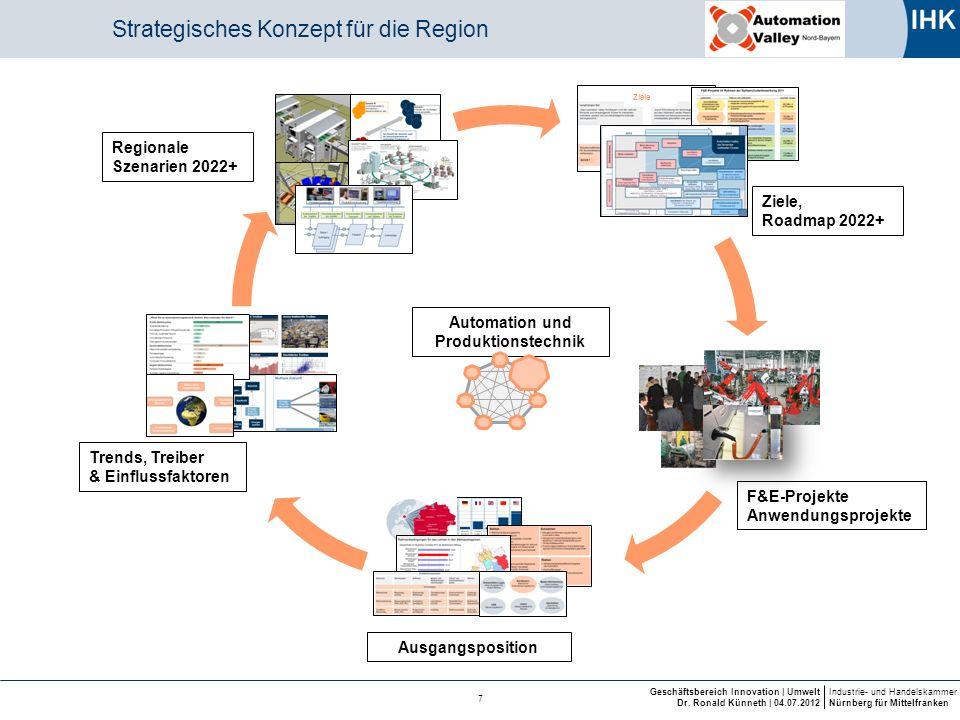 Industrie- und Handelskammer Nürnberg für Mittelfranken Geschäftsbereich Innovation | Umwelt Dr. Ronald Künneth | 04.07.2012 7 Strategisches Konzept f