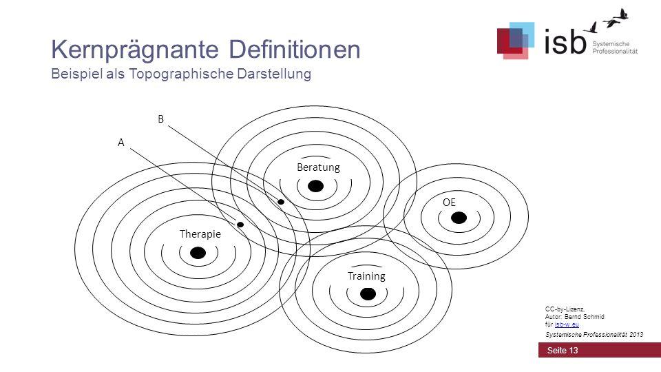 CC-by-Lizenz, Autor: Bernd Schmid für isb-w.euisb-w.eu Systemische Professionalität 2013 Kernprägnante Definitionen Beispiel als Topographische Darste