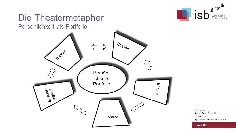 CC-by-Lizenz, Autor: Bernd Schmid für isb-w.euisb-w.eu Systemische Professionalität 2013 Die Theatermetapher Persönlichkeit als Portfolio Persön- lich