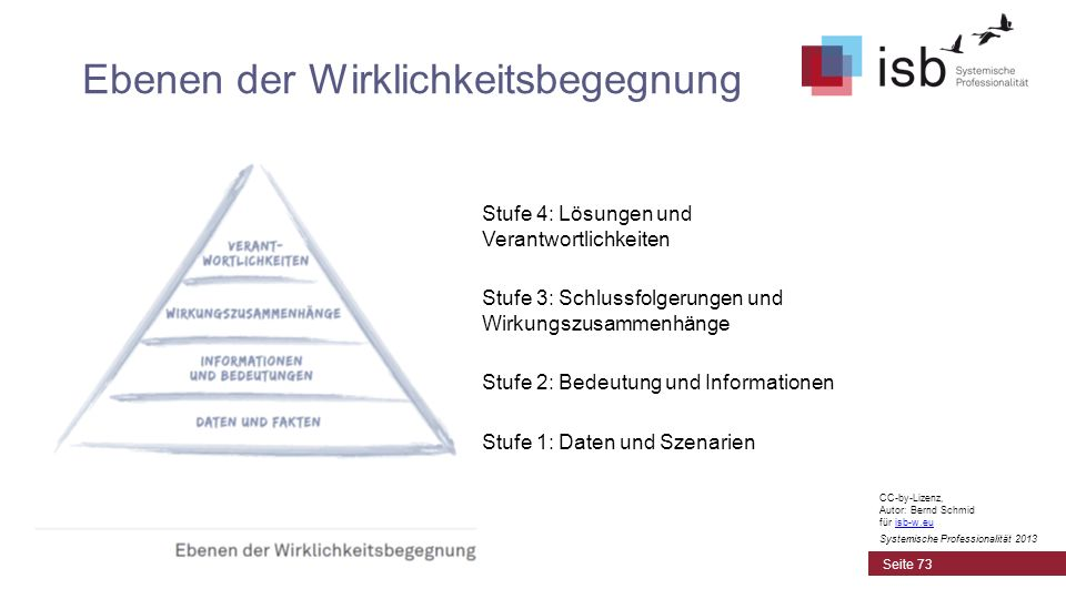 CC-by-Lizenz, Autor: Bernd Schmid für isb-w.euisb-w.eu Systemische Professionalität 2013 Ebenen der Wirklichkeitsbegegnung Stufe 4: Lösungen und Veran