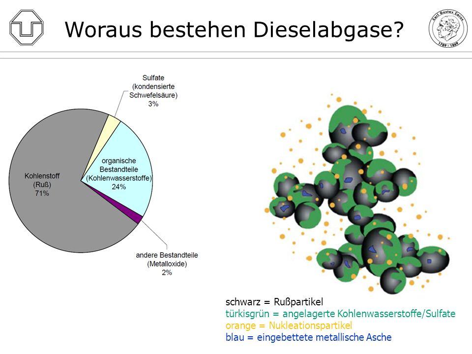Nukleationspartikel Dieselabgase – Masse oder Größe messen?