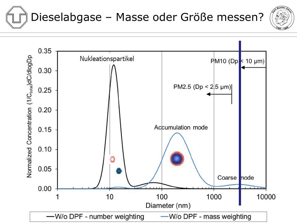 Größenordnungen der in Diesel-Abgasen enthaltenen Partikel Größenordnungen der Partikel: Virus15-600 nm Zinkoxid10-200 nm Schweißrauch2-200 nm Wassermolekül0,9 nm Atom0,03-0,22 nm Größe der Teilchen: Ultrafeine Partikel/Nanopartikel d < 100 nm PM2,5: Masse < 2,5 μm PM10: Masse < 10 μm
