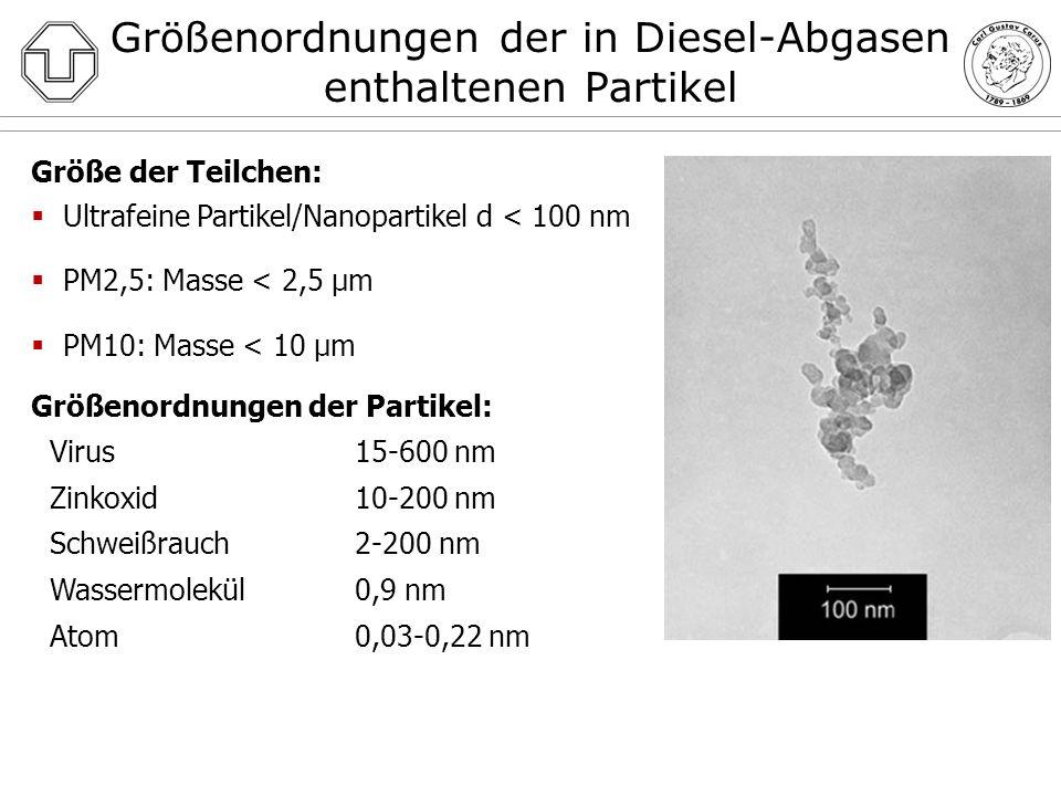 IARC: DIESEL ENGINE EXHAUST CARCINOGENIC (Lyon, France, June 12, 2012) Im Jahre 1988 waren Dieselabgase als wahrscheinlich krebserregend beim Menschen (Gruppe 2A) eingestuft worden, Benzinabgase (1989) als möglicherweise krebserregend beim Menschen (Gruppe 2B) Juni 2012: Treffen von 24 internationalen Experten aus sieben Ländern Einstufung von Dieselabgasen als krebserregend beim Menschen (Gruppe 1) Veröffentlichung am 15.06.2012 im Lancet Oncology (geplant: IARC-Monographie Nr.