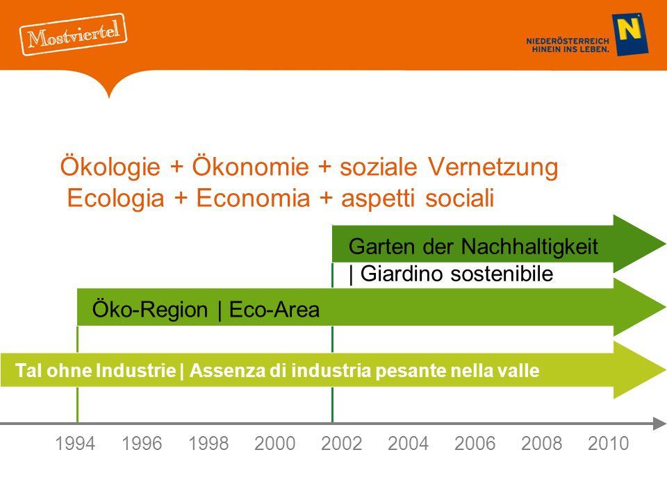 Ökologie + Ökonomie + soziale Vernetzung Ecologia + Economia + aspetti sociali Tal ohne Industrie | Assenza di industria pesante nella valle 199419961998 20002002 2004200620082010 Öko-Region | Eco-Area Garten der Nachhaltigkeit | Giardino sostenibile
