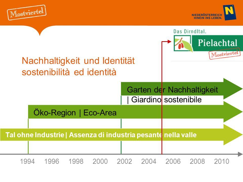 Nachhaltigkeit und Identität sostenibilità ed identità Tal ohne Industrie | Assenza di industria pesante nella valle 199419961998 20002002 2004200620082010 Öko-Region | Eco-Area Garten der Nachhaltigkeit | Giardino sostenibile