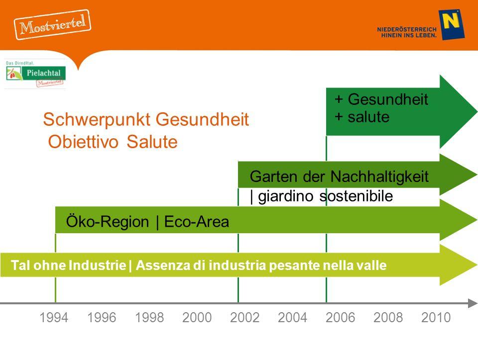 Schwerpunkt Gesundheit Obiettivo Salute Tal ohne Industrie | Assenza di industria pesante nella valle 199419961998 20002002 2004200620082010 Öko-Region | Eco-Area Garten der Nachhaltigkeit | giardino sostenibile + Gesundheit + salute