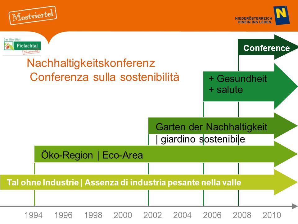 Nachhaltigkeitskonferenz Conferenza sulla sostenibilità Tal ohne Industrie | Assenza di industria pesante nella valle 199419961998 20002002 2004200620082010 Öko-Region | Eco-Area Garten der Nachhaltigkeit | giardino sostenibile + Gesundheit + salute Conference