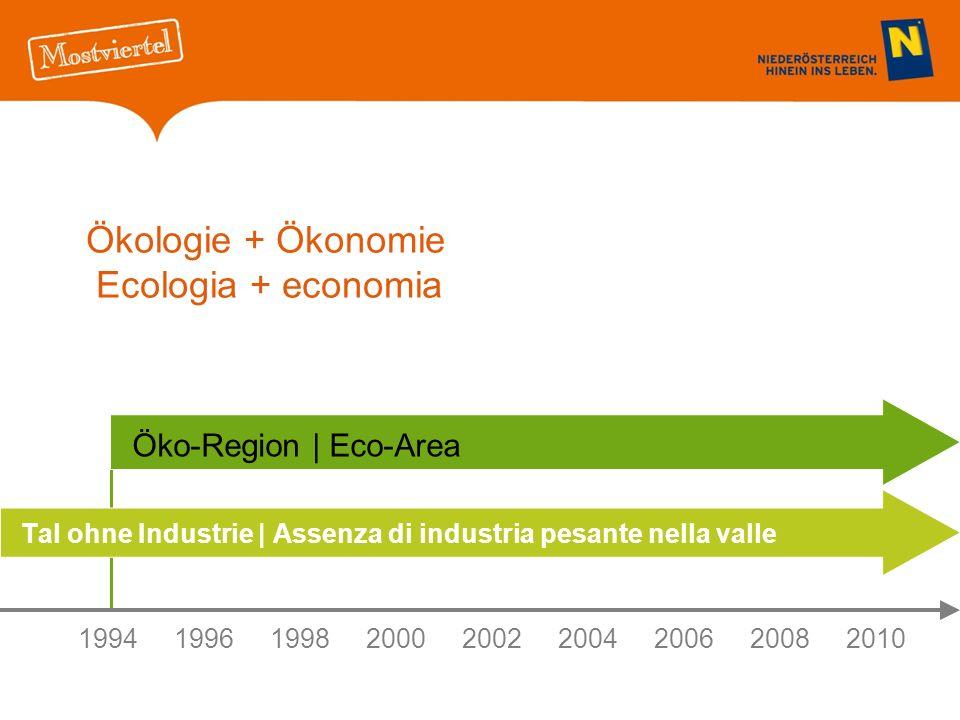 Ökologie + Ökonomie Ecologia + economia Tal ohne Industrie | Assenza di industria pesante nella valle 199419961998 20002002 2004200620082010 Öko-Region | Eco-Area