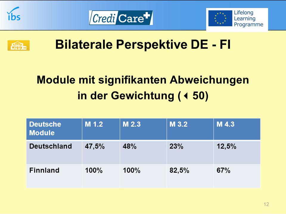 b Bilaterale Perspektive DE - FI Module mit signifikanten Abweichungen in der Gewichtung ( 50) Deutsche Module M 1.2M 2.3M 3.2M 4.3 Deutschland47,5%48%23%12,5% Finnland100% 82,5%67% 12