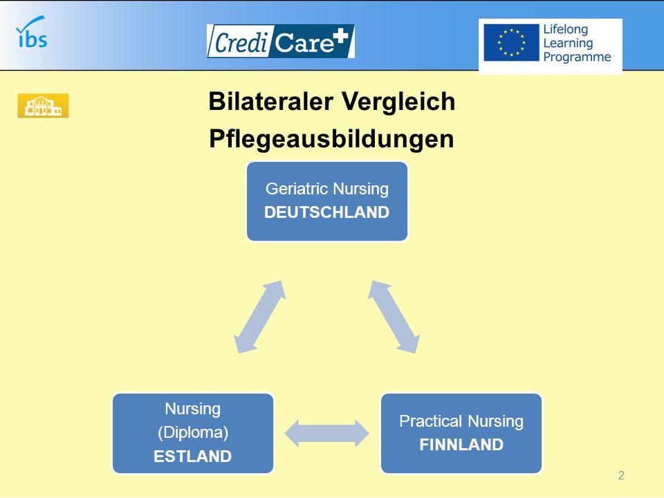 LandQualifikationDauerAnzahl Module Credit points DeutschlandAltenpflege/ Geriatric nursing 3 Jahre14(170) EstlandNursing (Diploma)3,5 Jahre10210 FinnlandPractical Nursing3 Jahre6 (15)120 3