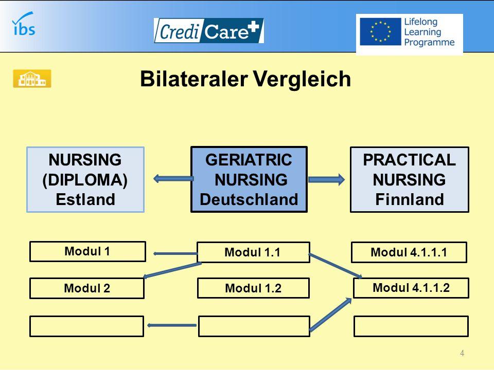 Bilateraler Vergleich Modul 1.1 Modul 1.2 GERIATRIC NURSING Deutschland Modul 4.1.1.1 Modul 4.1.1.2 PRACTICAL NURSING Finnland NURSING (DIPLOMA) Estland Modul 1 Modul 2 4