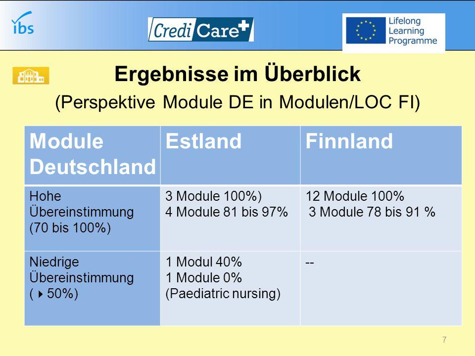 Ergebnisse im Überblick (Perspektive Module DE in Modulen/LOC FI) Module Deutschland EstlandFinnland Hohe Übereinstimmung (70 bis 100%) 3 Module 100%) 4 Module 81 bis 97% 12 Module 100% 3 Module 78 bis 91 % Niedrige Übereinstimmung ( 50%) 1 Modul 40% 1 Module 0% (Paediatric nursing) -- 7