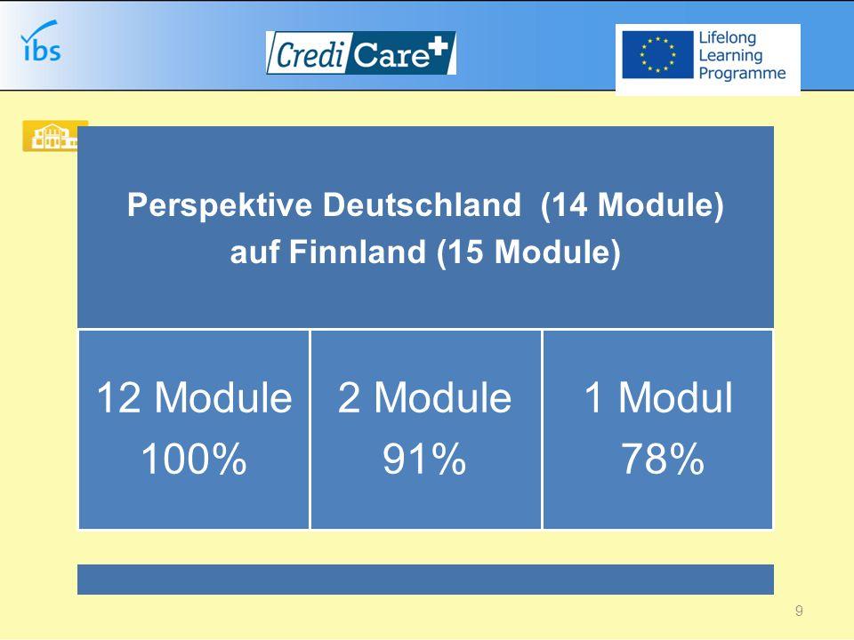 Perspektive Finnland (15 Module) auf Deutschland (14 Module) 2 Module 100% 6 Module 90 bis 95% 6 Module 65 bis 85% 10