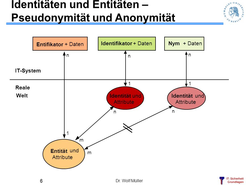 IT-Sicherheit Grundlagen Dr. Wolf Müller 6 Entität und Attribute Reale Welt IT-System Entifikator + Daten Identifikator + Daten Identität und Attribut