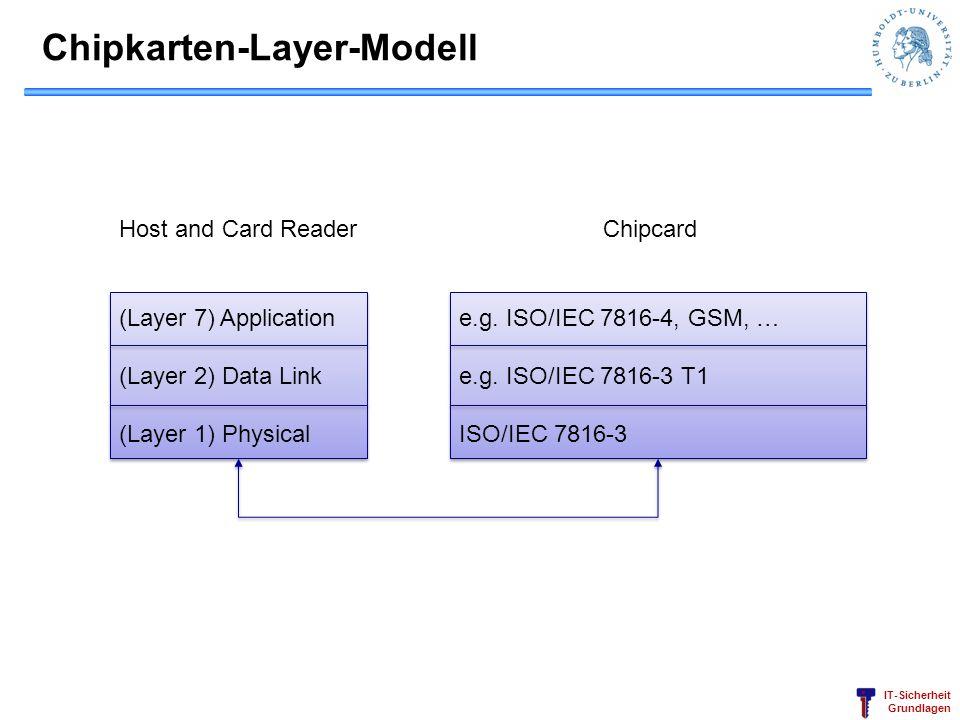 IT-Sicherheit Grundlagen Chipkarten-Layer-Modell (Layer 7) Application (Layer 2) Data Link (Layer 1) Physical (Layer 7) Application (Layer 2) Data Lin