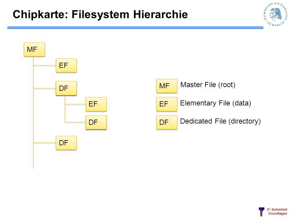 IT-Sicherheit Grundlagen Chipkarte: Filesystem Hierarchie MF EF DF EF DF MF EF DF Master File (root) Elementary File (data) Dedicated File (directory)