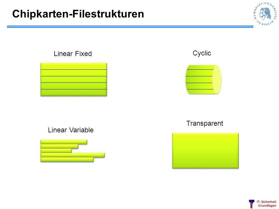 IT-Sicherheit Grundlagen Chipkarten-Filestrukturen Linear Fixed Cyclic Linear Variable Transparent