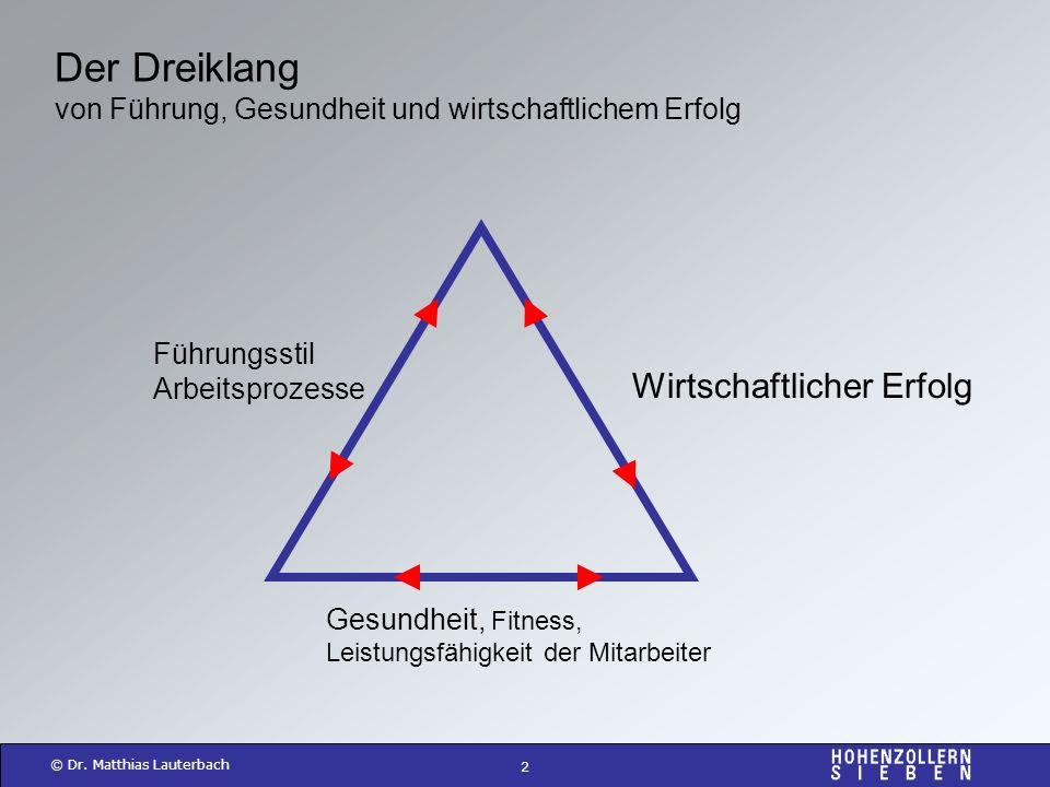 2 © Dr. Matthias Lauterbach Führungsstil Arbeitsprozesse Gesundheit, Fitness, Leistungsfähigkeit der Mitarbeiter Wirtschaftlicher Erfolg Der Dreiklang