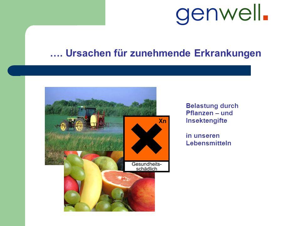 …Ursachen für zunehmende Erkrankung Belastung durch Pflanzen – und Insektengifte in unseren Lebensmitteln Umweltbelastung durch Ozon Russpartikel Schwebstoffe Elektrosmog