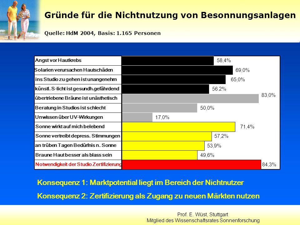 Prof. E. Wüst, Stuttgart Mitglied des Wissenschaftsrates Sonnenforschung Angst vor Hautkrebs 58,4% 69,0% Solarien verursachen Hautschäden ins Studio z