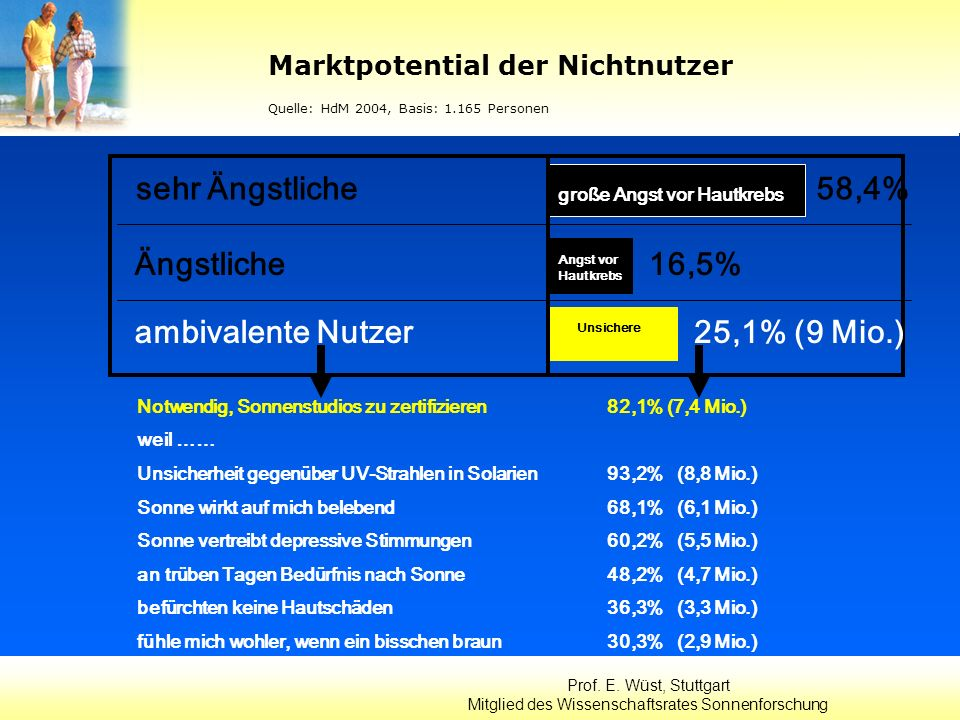 Marktpotential der Nichtnutzer Quelle: HdM 2004, Basis: 1.165 Personen Prof. E. Wüst, Stuttgart Mitglied des Wissenschaftsrates Sonnenforschung sehr Ä