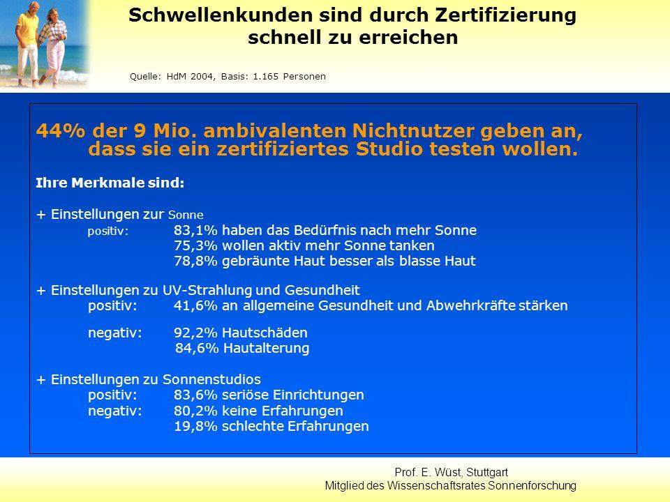 44% der 9 Mio. ambivalenten Nichtnutzer geben an, dass sie ein zertifiziertes Studio testen wollen. Ihre Merkmale sind: + Einstellungen zur Sonne posi