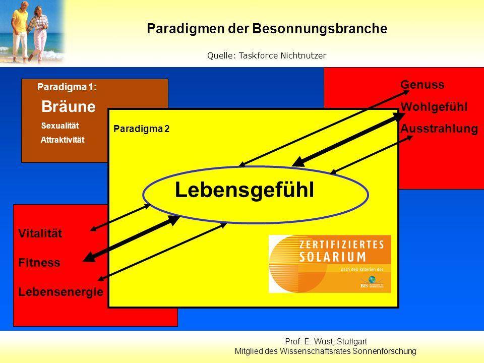 Genuss Wohlgefühl Ausstrahlung Paradigmen der Besonnungsbranche Quelle: Taskforce Nichtnutzer Bräune Sexualität Attraktivität Paradigma 1: Prof. E. Wü