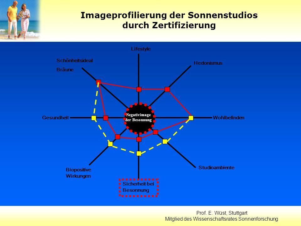 Prof. E. Wüst, Stuttgart Mitglied des Wissenschaftsrates Sonnenforschung Lifestyle Schönheitsideal Bräune GesundheitWohlbefinden Hedonismus Studioambi