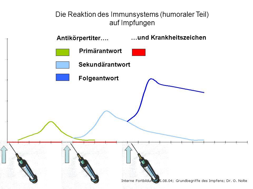 Interne Fortbildung 25.08.04; Grundbegriffe des Impfens; Dr. O. Nolte Primärantwort Sekundärantwort Folgeantwort Antikörpertiter…. …und Krankheitszeic