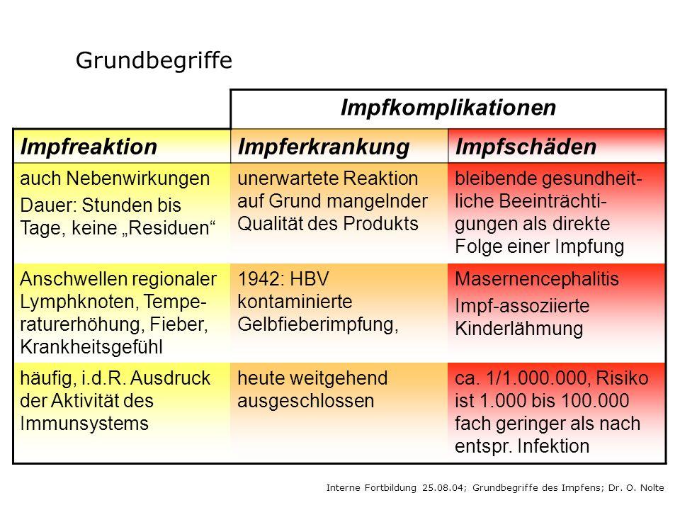 Interne Fortbildung 25.08.04; Grundbegriffe des Impfens; Dr. O. Nolte Grundbegriffe Impfkomplikationen ImpfreaktionImpferkrankungImpfschäden auch Nebe