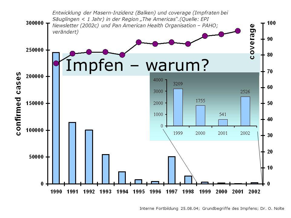 Impfen – warum? Interne Fortbildung 25.08.04; Grundbegriffe des Impfens; Dr. O. Nolte Entwicklung der Masern-Inzidenz (Balken) und coverage (Impfraten
