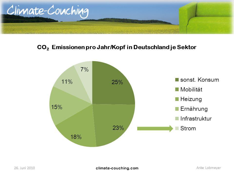 climate-couching.com 26. Juni 2010 Anke Lobmeyer