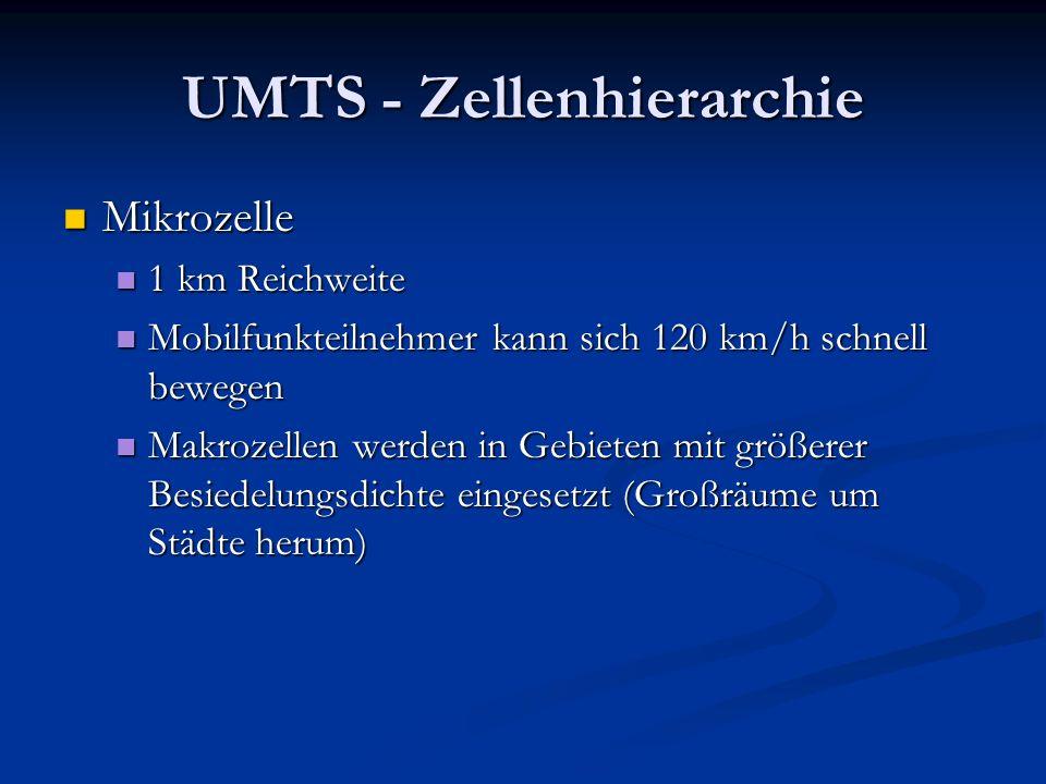 UMTS - Zellenhierarchie Mikrozelle Mikrozelle 1 km Reichweite 1 km Reichweite Mobilfunkteilnehmer kann sich 120 km/h schnell bewegen Mobilfunkteilnehm