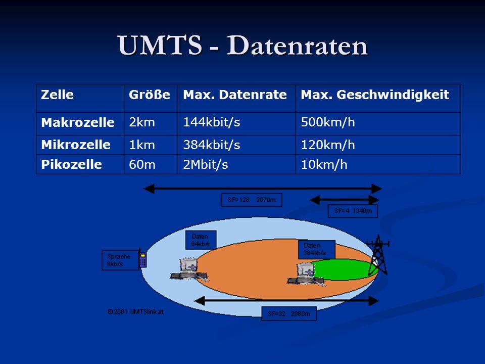 UMTS - Datenraten ZelleGrößeMax. DatenrateMax. Geschwindigkeit Makrozelle2km144kbit/s500km/h Mikrozelle1km384kbit/s120km/h Pikozelle60m2Mbit/s10km/h