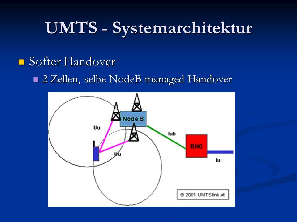 UMTS - Systemarchitektur Softer Handover Softer Handover 2 Zellen, selbe NodeB managed Handover 2 Zellen, selbe NodeB managed Handover