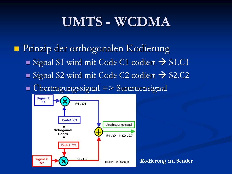 UMTS - WCDMA Prinzip der orthogonalen Kodierung Prinzip der orthogonalen Kodierung Signal S1 wird mit Code C1 codiert S1.C1 Signal S1 wird mit Code C1