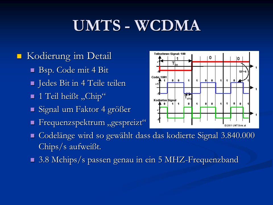 UMTS - WCDMA Kodierung im Detail Kodierung im Detail Bsp. Code mit 4 Bit Bsp. Code mit 4 Bit Jedes Bit in 4 Teile teilen Jedes Bit in 4 Teile teilen 1