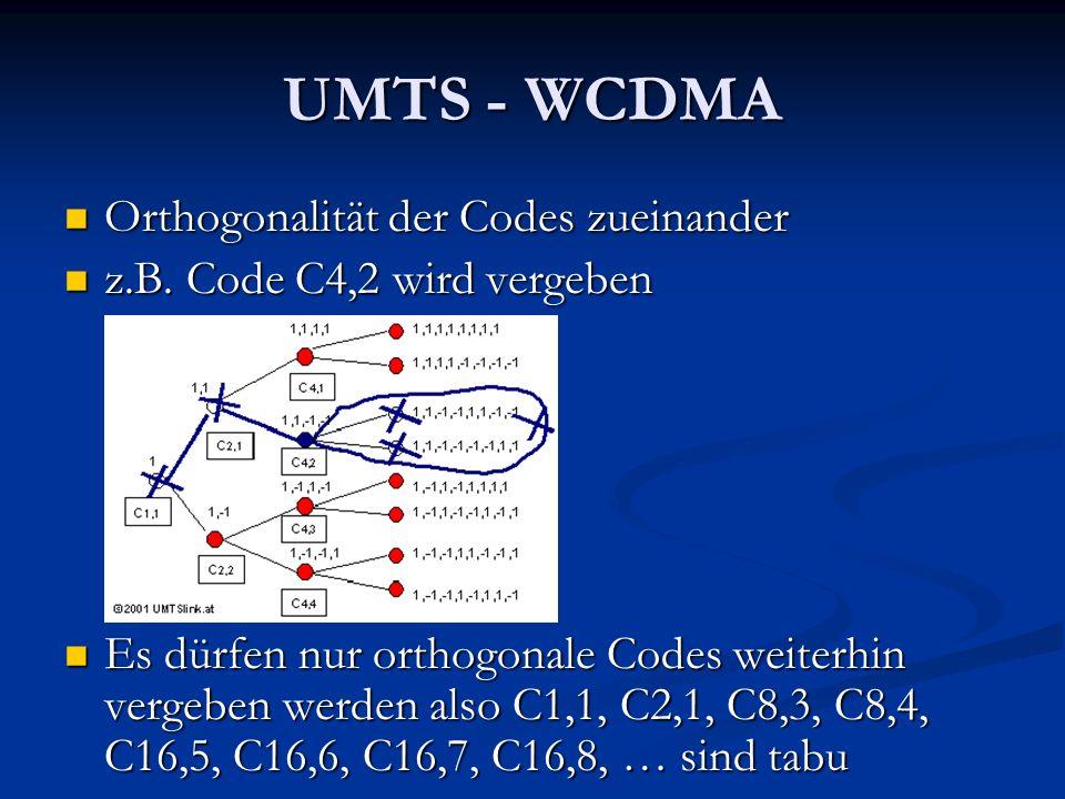 UMTS - WCDMA Orthogonalität der Codes zueinander Orthogonalität der Codes zueinander z.B. Code C4,2 wird vergeben z.B. Code C4,2 wird vergeben Es dürf