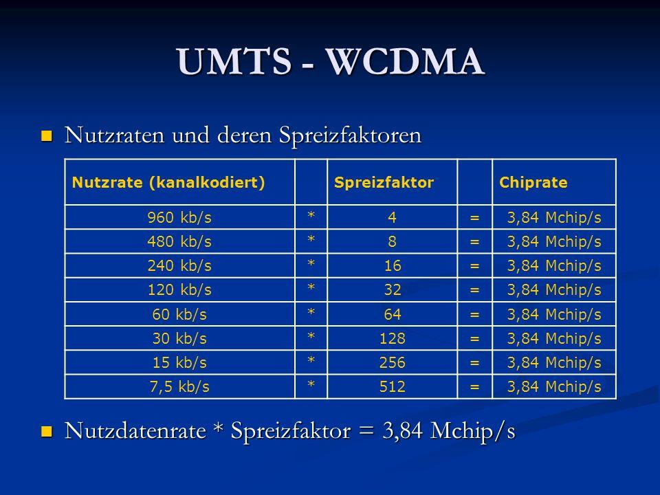 UMTS - WCDMA Nutzraten und deren Spreizfaktoren Nutzraten und deren Spreizfaktoren Nutzdatenrate * Spreizfaktor = 3,84 Mchip/s Nutzdatenrate * Spreizf