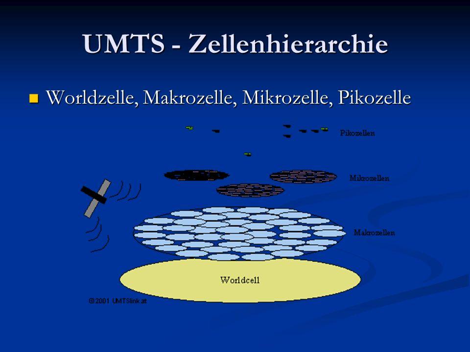 UMTS - Zellenhierarchie Worldzelle, Makrozelle, Mikrozelle, Pikozelle Worldzelle, Makrozelle, Mikrozelle, Pikozelle
