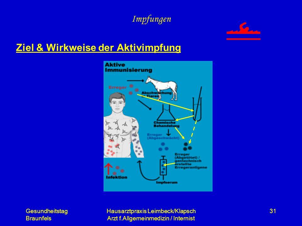 Gesundheitstag Braunfels Hausarztpraxis Leimbeck/Klapsch Arzt f.Allgemeinmedizin / Internist 31 Impfungen Ziel & Wirkweise der Aktivimpfung