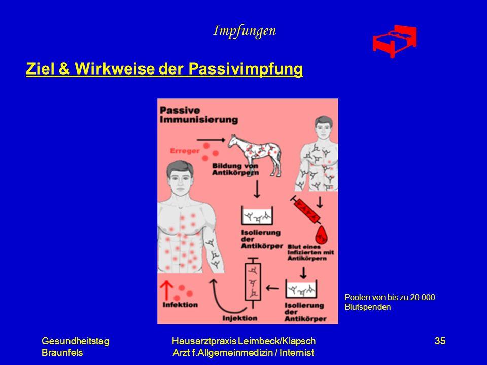 Gesundheitstag Braunfels Hausarztpraxis Leimbeck/Klapsch Arzt f.Allgemeinmedizin / Internist 35 Impfungen Ziel & Wirkweise der Passivimpfung Poolen vo