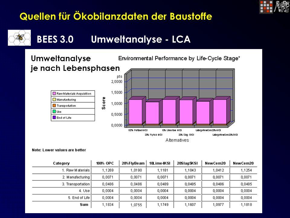 Quellen für Ökobilanzdaten der Baustoffe BEES 3.0Umweltanalyse - LCA Umweltanalyse je nach Lebensphasen