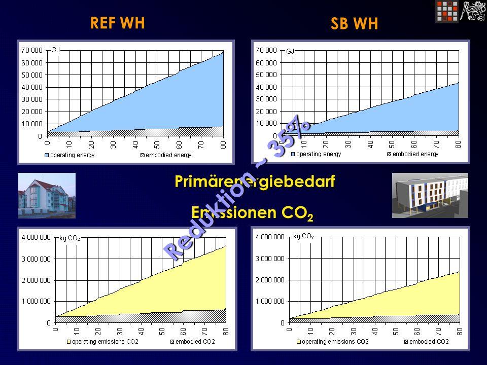 Primärenergiebedarf REF WH SB WH Emissionen CO 2 R e d u k t i o n ~ 3 5 %