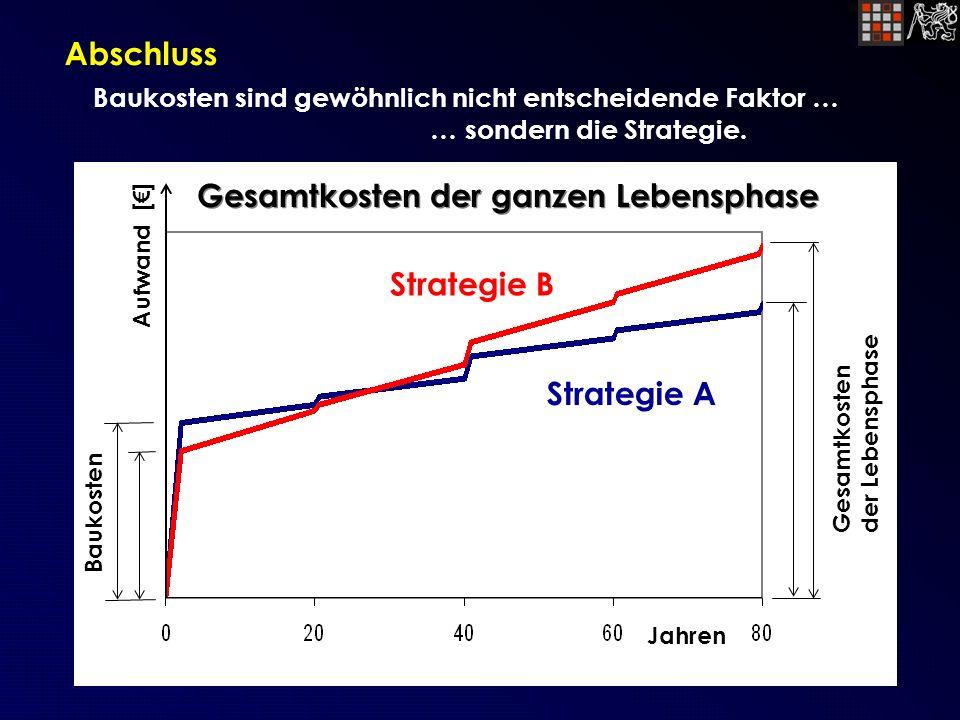 Abschluss Baukosten sind gewöhnlich nicht entscheidende Faktor … … sondern die Strategie.