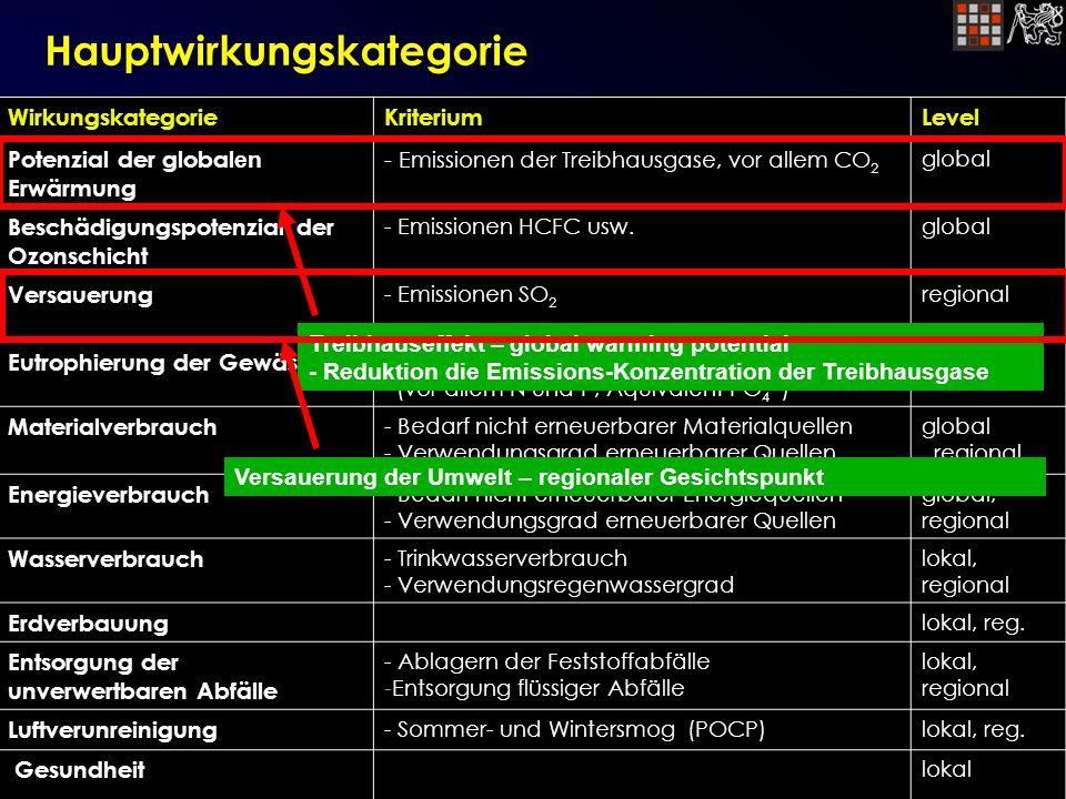 WirkungskategorieKriteriumLevel Potenzial der global en Erwärmung - Emissionen der Treibhausgase, vor allem CO 2 global Beschädigungspotenzial der Ozonschicht - Emissionen HCFC usw.global Versauerung - Emissionen SO 2 regional Eutrophierung der Gewässer - Nahrungsmittelmenge aus der Abwässer (vor allem N und P; Äquivalent PO 4 3- ) regional Materialverbrauch - Bedarf nicht erneuerbarer Materialquellen - Verwendungsgrad erneuerbarer Quellen global, regional Energieverbrauch - Bedarf nicht erneuerbarer Energiequellen - Verwendungsgrad erneuerbarer Quellen global, regional Wasserverbrauch - Trinkwasserverbrauch - Verwendungsregenwassergrad lokal, regional Erdverbauung lokal, reg.