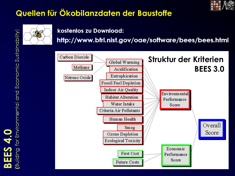 BEES 4.0 ( Building for Environmental and Economic Sustainability) Quellen für Ökobilanzdaten der Baustoffe http://www.bfrl.nist.gov/oae/software/bees/bees.html kostenlos zu Download: Struktur der Kriterien BEES 3.0