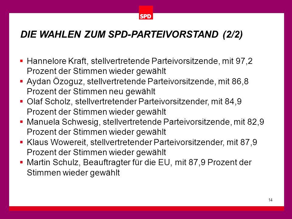 Hannelore Kraft, stellvertretende Parteivorsitzende, mit 97,2 Prozent der Stimmen wieder gewählt Aydan Özoguz, stellvertretende Parteivorsitzende, mit 86,8 Prozent der Stimmen neu gewählt Olaf Scholz, stellvertretender Parteivorsitzender, mit 84,9 Prozent der Stimmen wieder gewählt Manuela Schwesig, stellvertretende Parteivorsitzende, mit 82,9 Prozent der Stimmen wieder gewählt Klaus Wowereit, stellvertretender Parteivorsitzender, mit 87,9 Prozent der Stimmen wieder gewählt Martin Schulz, Beauftragter für die EU, mit 87,9 Prozent der Stimmen wieder gewählt 14 DIE WAHLEN ZUM SPD-PARTEIVORSTAND (2/2)